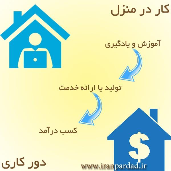 فتوشاپ کار در منزل اصفهان جوملا - تحميل الصور. القوام