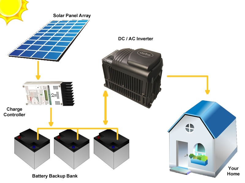 grid connected photovoltaic solar power system Off-grid solar inverter system  combined with the grid-tie photovoltaic power generation,  grid-connected micro solar inverter implement using a c2000 mcu 7.