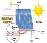 Solar systems(solar power)